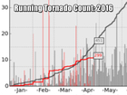 The U.S. is due for a major tornado outbreak