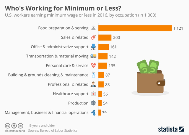Which Industry Needs Minimum Wage Workers The Most Ktnvcom Las Vegas